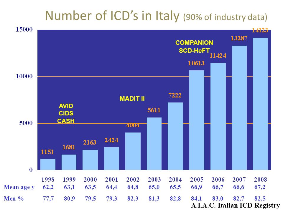 Number of ICD's in Italy (90% of industry data)
