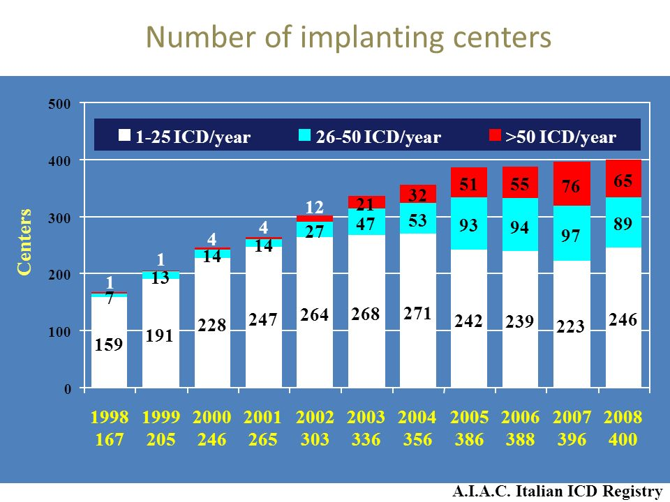 Number of implanting centers