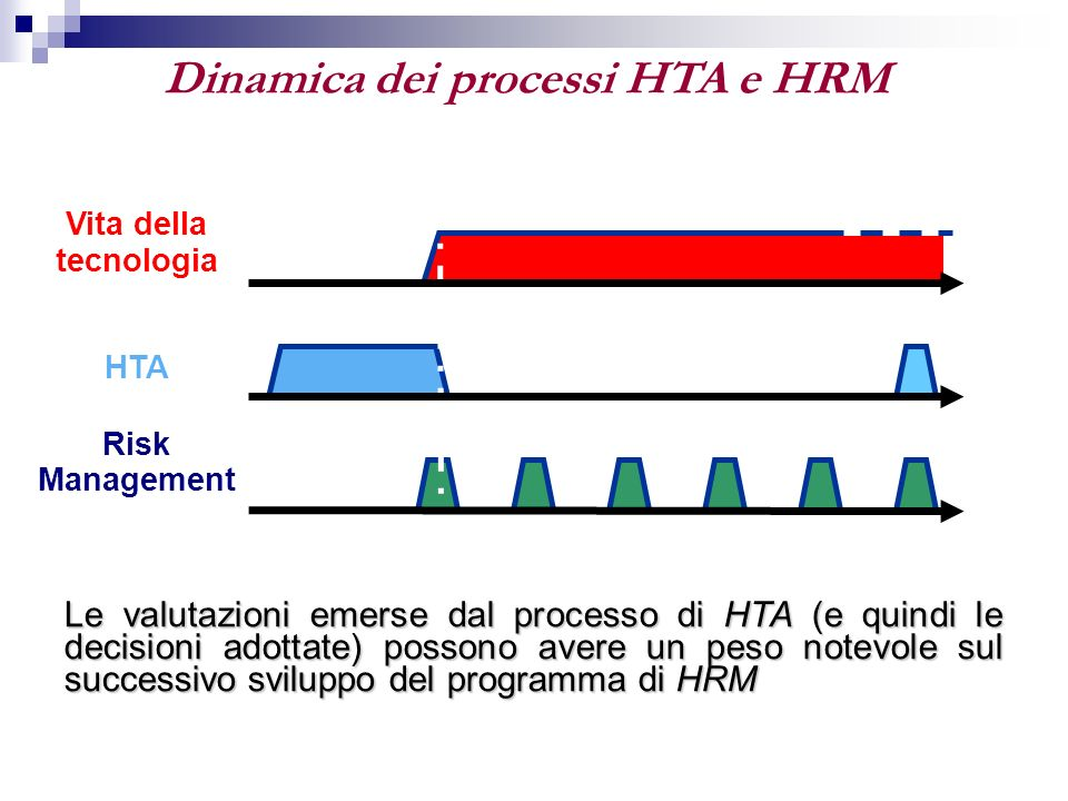 Dinamica dei processi HTA e HRM