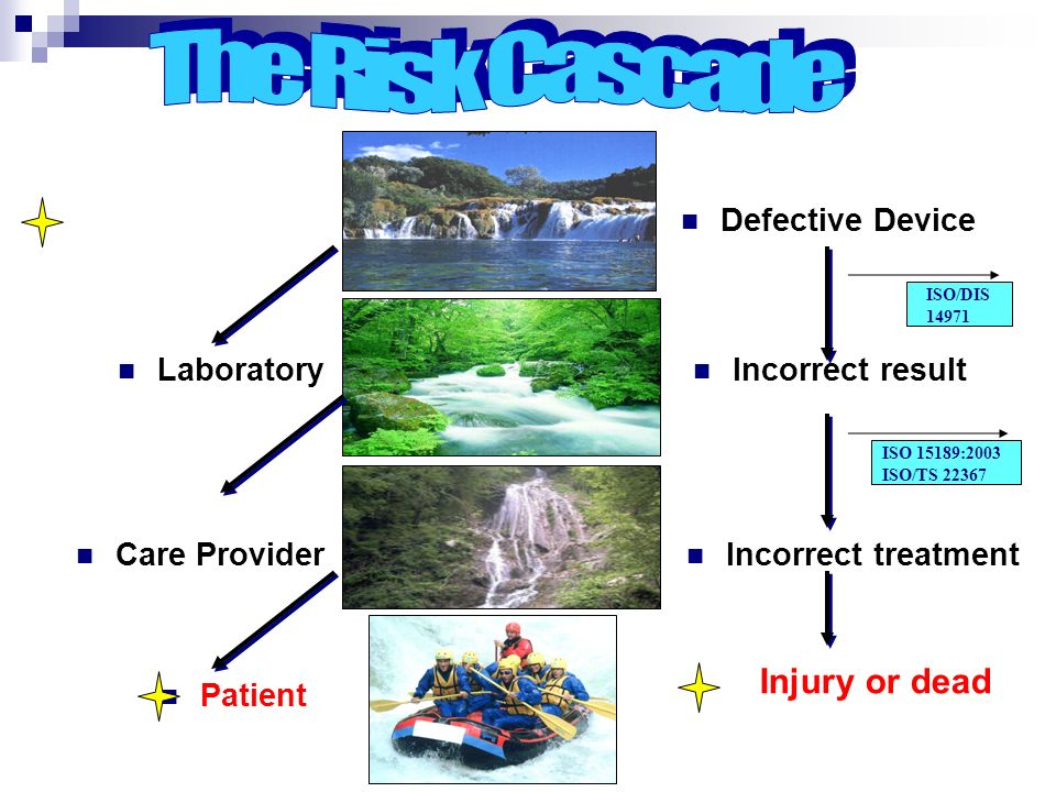The Risk Cascade Injury or dead Manufacturer Defective Device