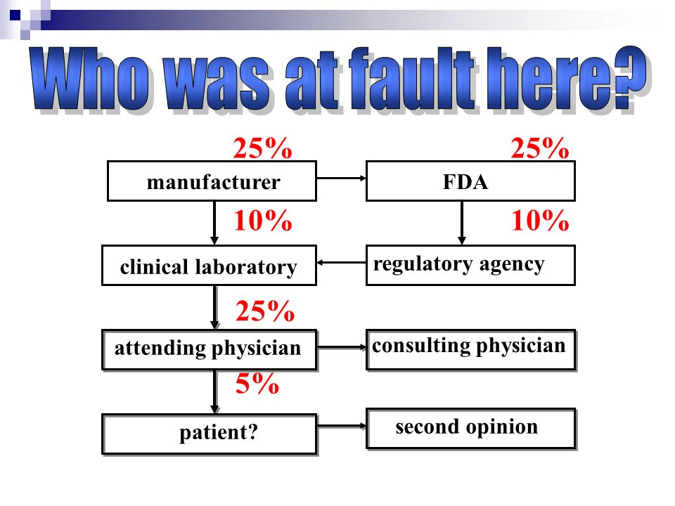 Who was at fault here 25% 25% 10% 10% 25% 5% manufacturer FDA