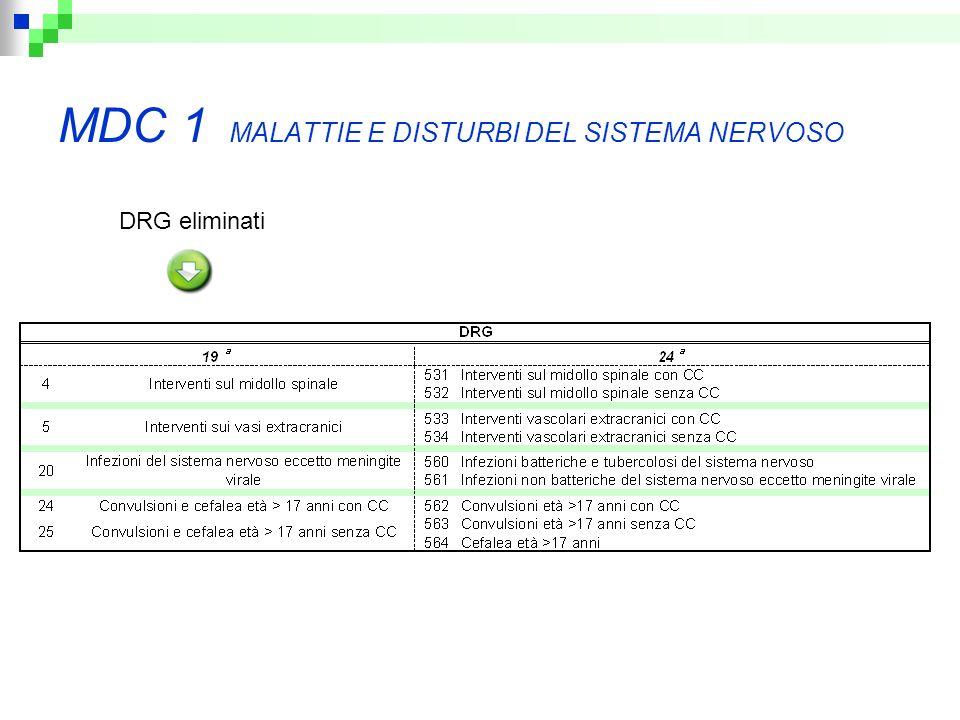 MDC 1 MALATTIE E DISTURBI DEL SISTEMA NERVOSO