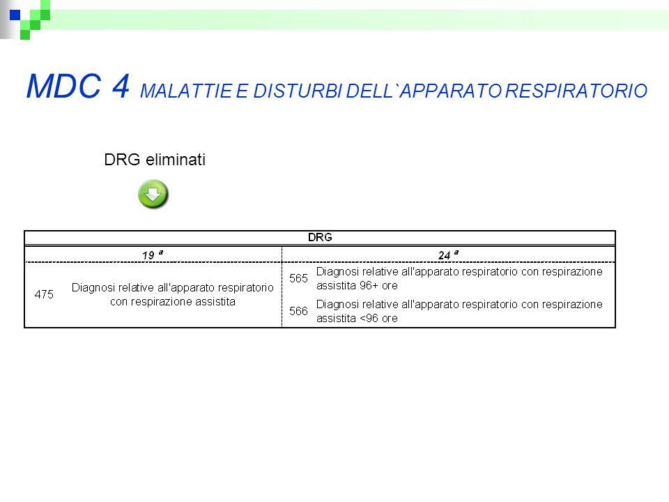 MDC 4 MALATTIE E DISTURBI DELL`APPARATO RESPIRATORIO