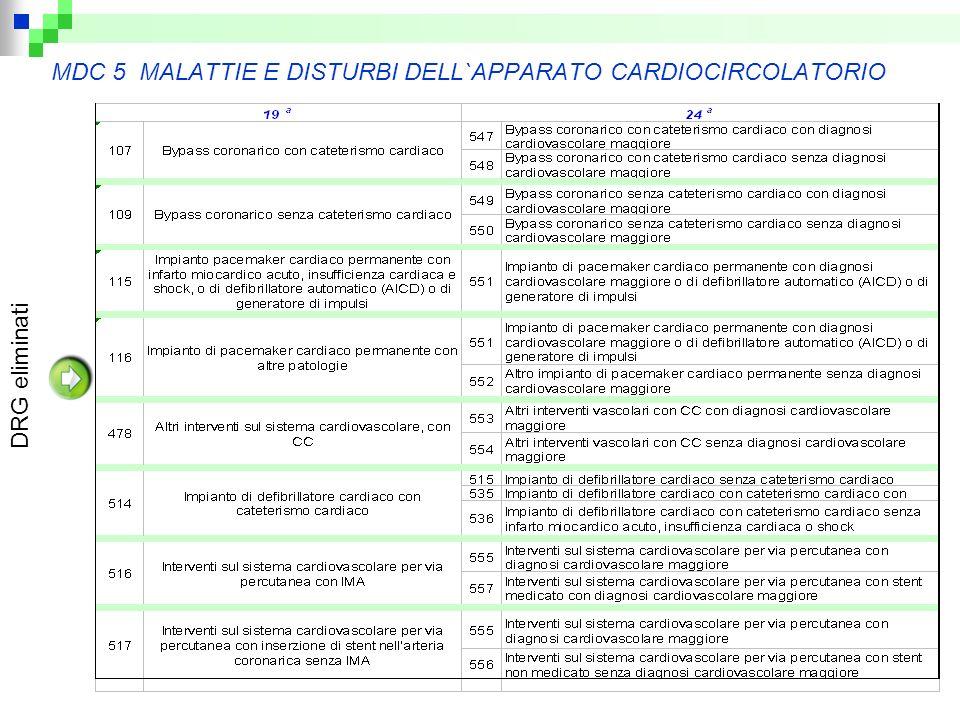 MDC 5 MALATTIE E DISTURBI DELL`APPARATO CARDIOCIRCOLATORIO