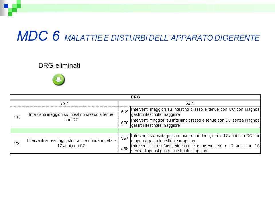 MDC 6 MALATTIE E DISTURBI DELL`APPARATO DIGERENTE