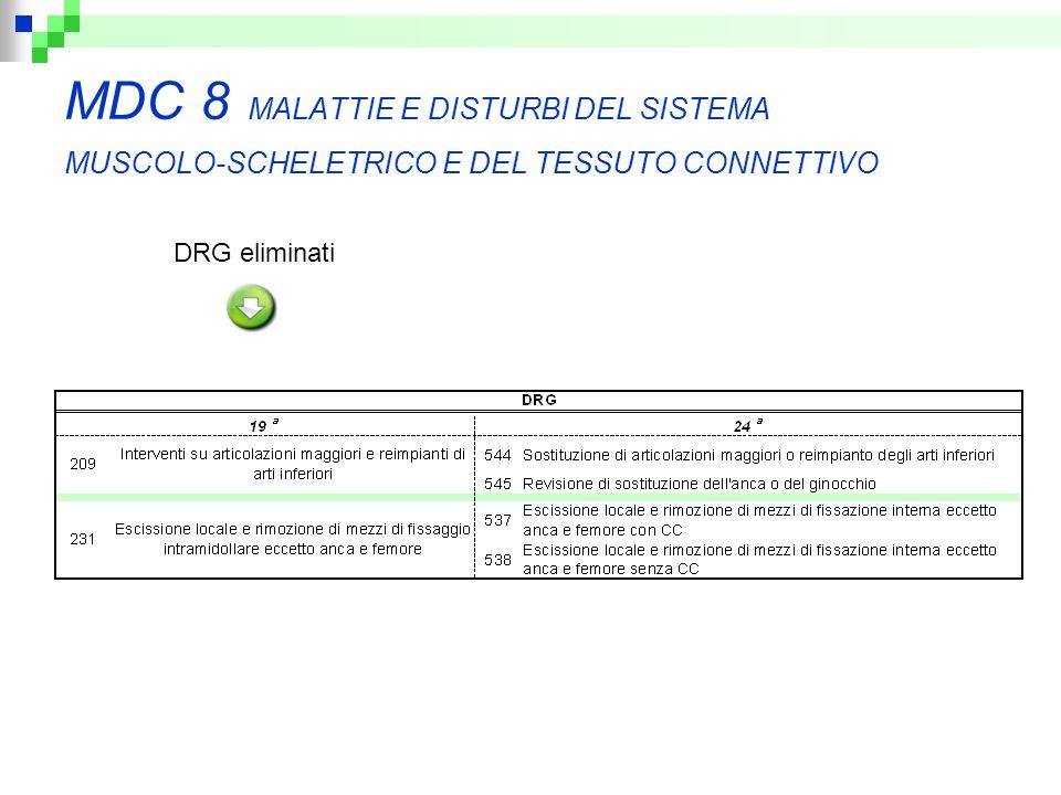 MDC 8 MALATTIE E DISTURBI DEL SISTEMA MUSCOLO-SCHELETRICO E DEL TESSUTO CONNETTIVO