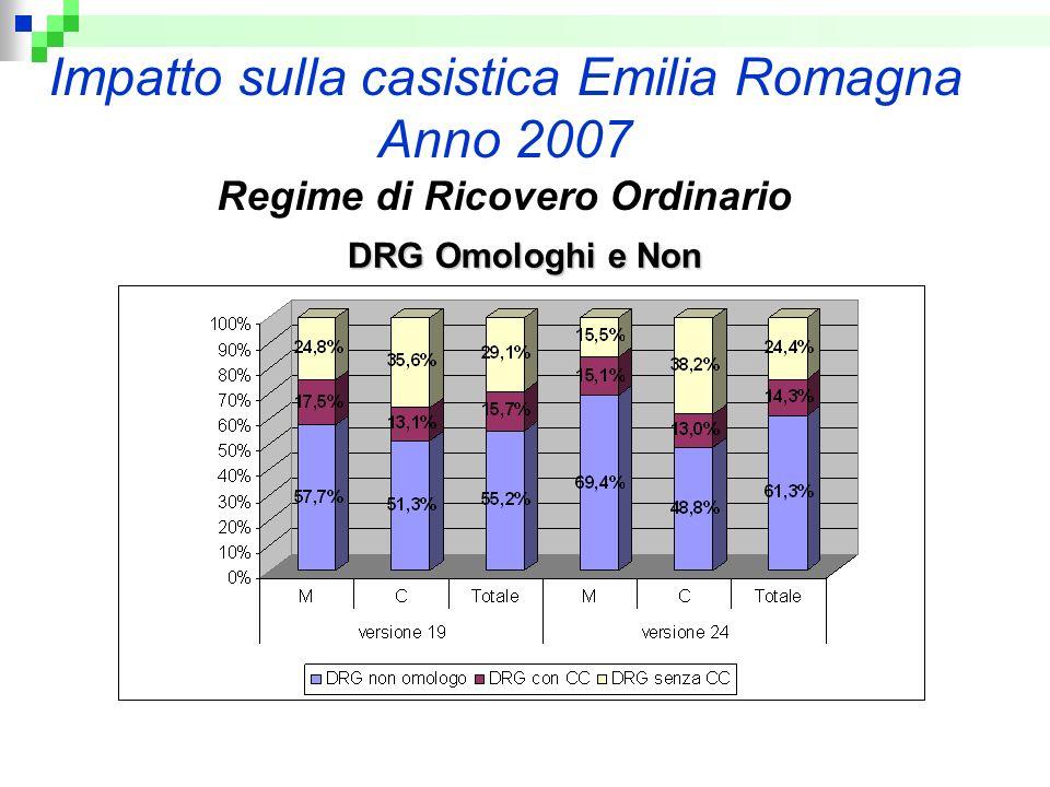 Impatto sulla casistica Emilia Romagna