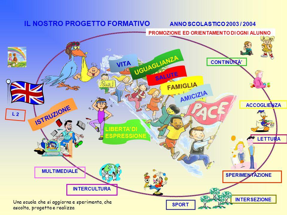 IL NOSTRO PROGETTO FORMATIVO ANNO SCOLASTICO 2003 / 2004