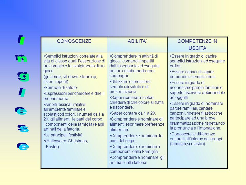 Inglese CONOSCENZE ABILITA' COMPETENZE IN USCITA