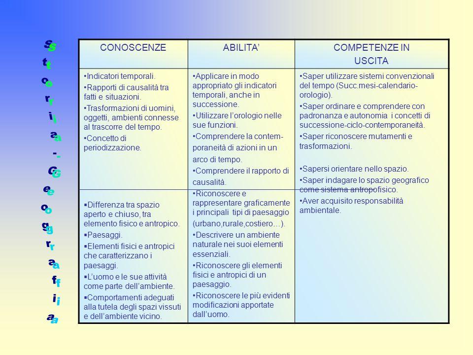 Storia-Geografia CONOSCENZE ABILITA' COMPETENZE IN USCITA
