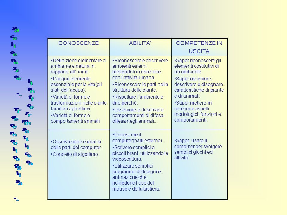 Scienze - Tecnologia - Informatica CONOSCENZE ABILITA' COMPETENZE IN