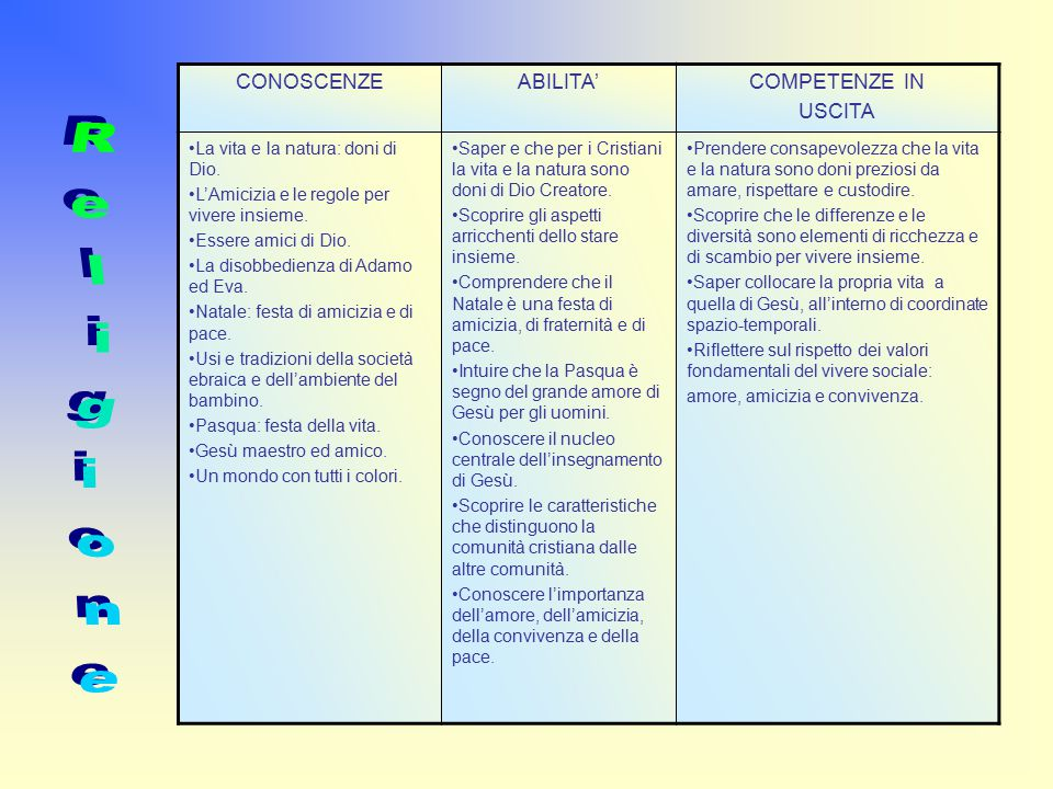 Religione CONOSCENZE ABILITA' COMPETENZE IN USCITA