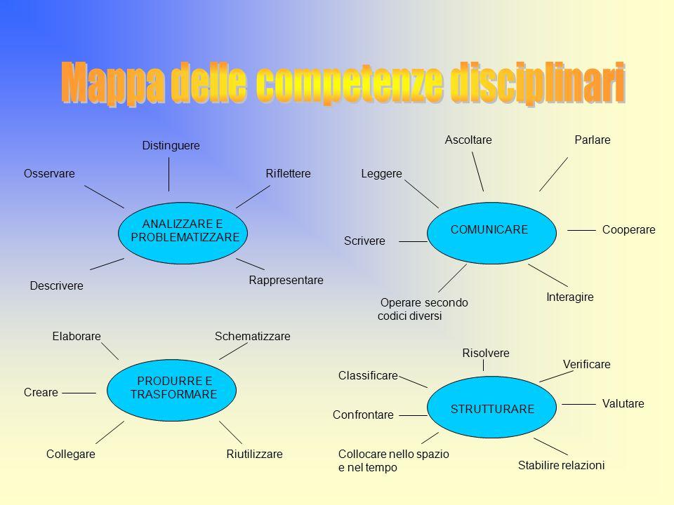 Mappa delle competenze disciplinari