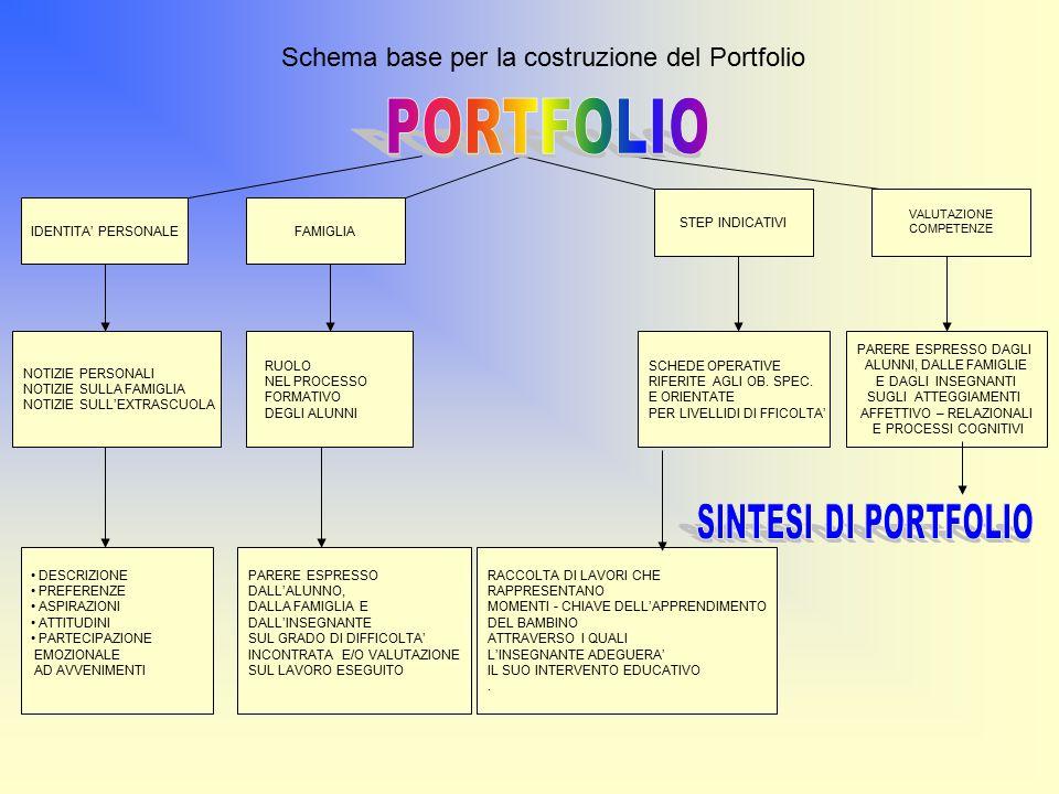 PORTFOLIO Schema base per la costruzione del Portfolio