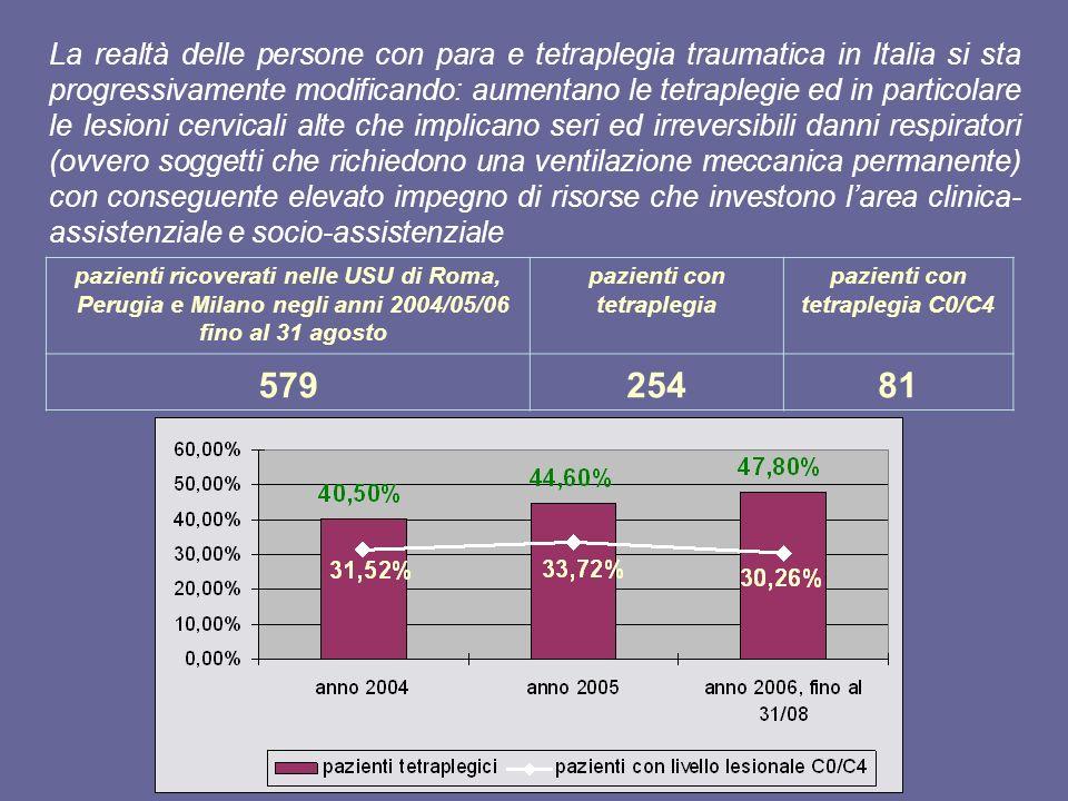 pazienti con tetraplegia pazienti con tetraplegia C0/C4