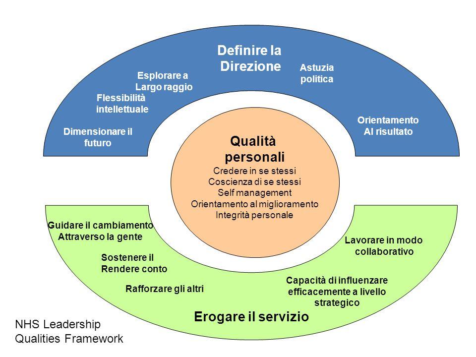 Guidare il cambiamento Capacità di influenzare efficacemente a livello