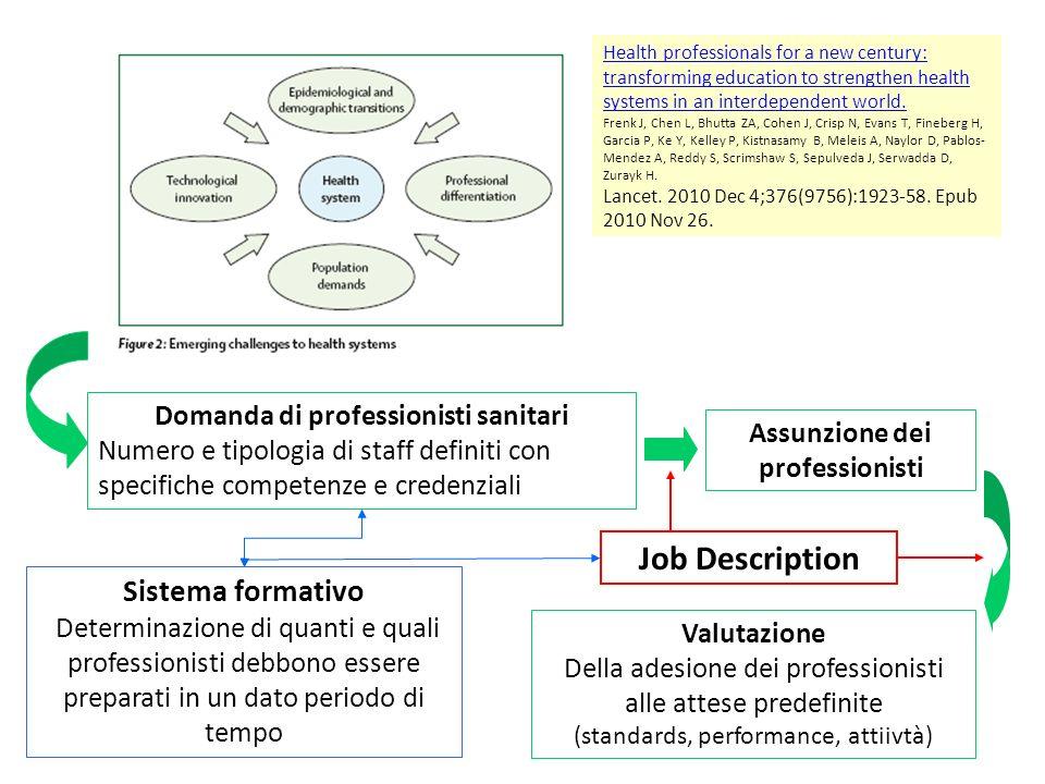Domanda di professionisti sanitari Assunzione dei professionisti