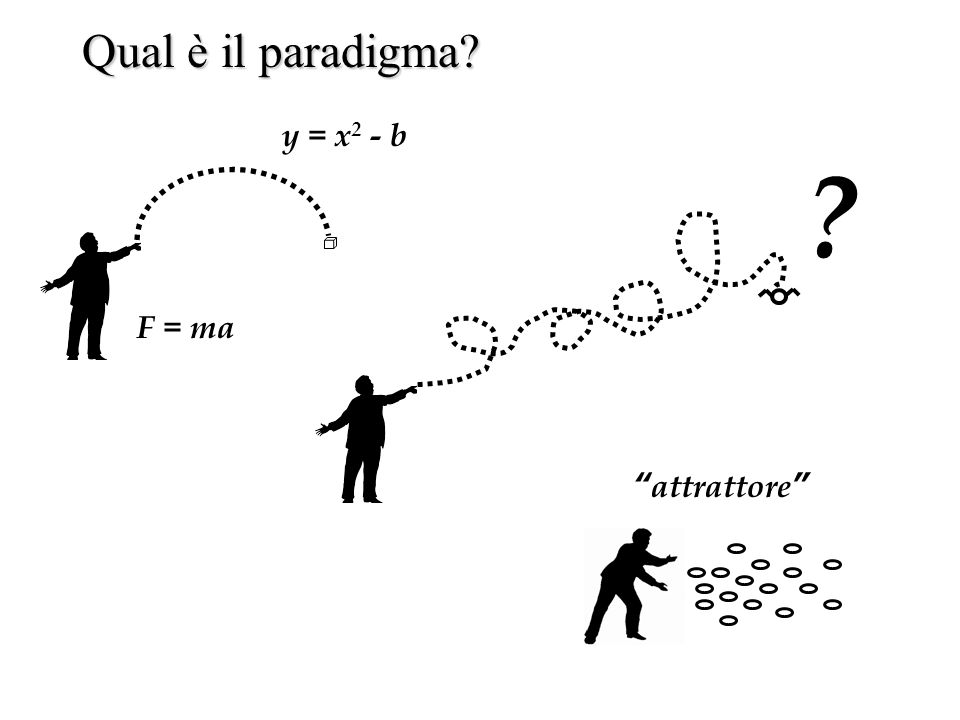 Qual è il paradigma y = x2 - b F = ma attrattore