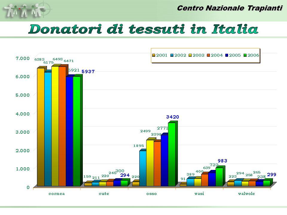 Donatori di tessuti in Italia