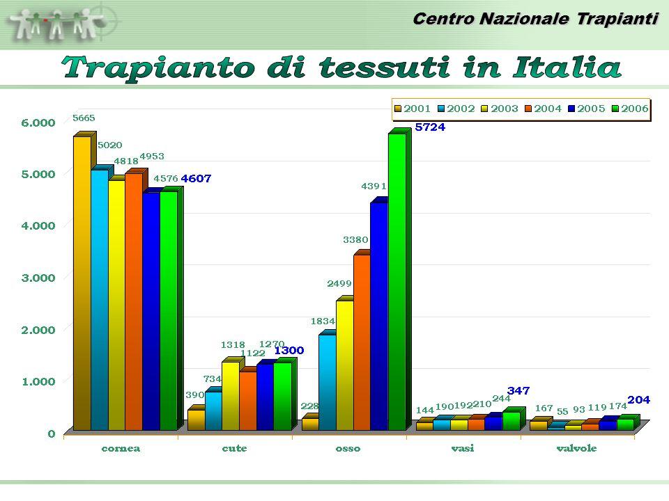 Trapianto di tessuti in Italia