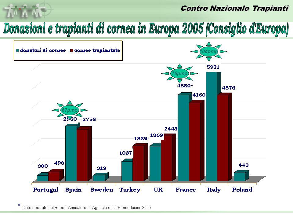 Donazioni e trapianti di cornea in Europa 2005 (Consiglio d Europa)
