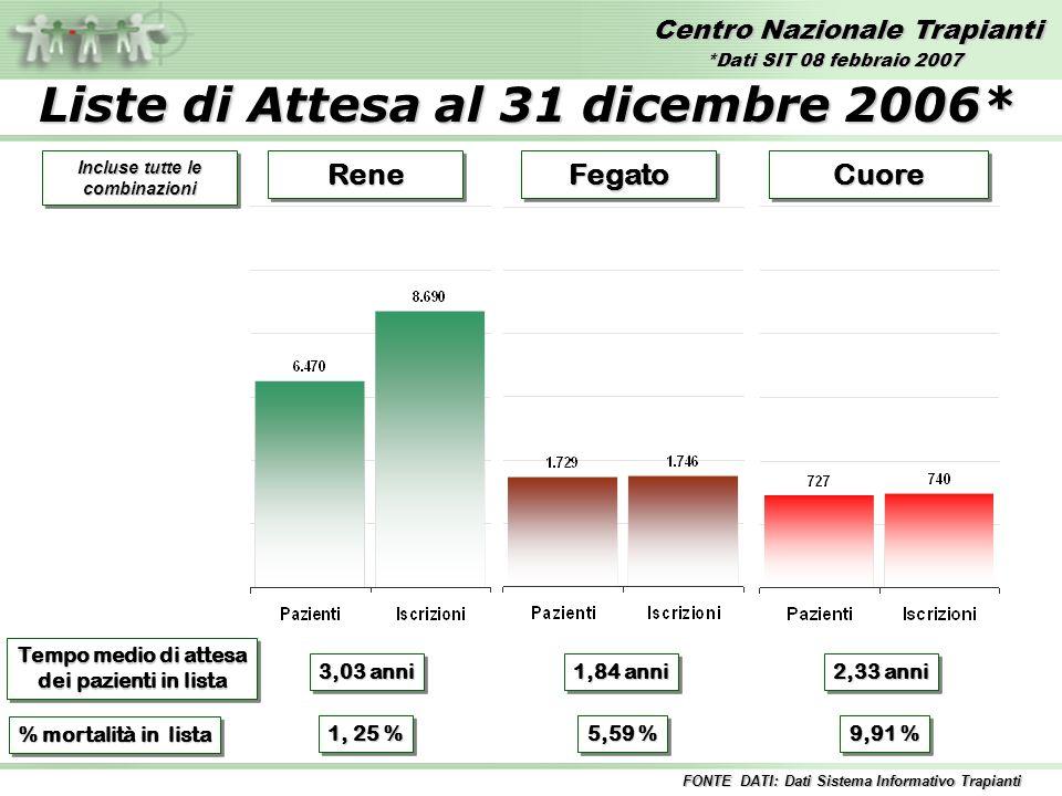 Liste di Attesa al 31 dicembre 2006* Incluse tutte le combinazioni