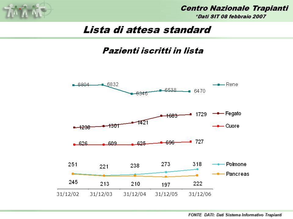 Lista di attesa standard Pazienti iscritti in lista