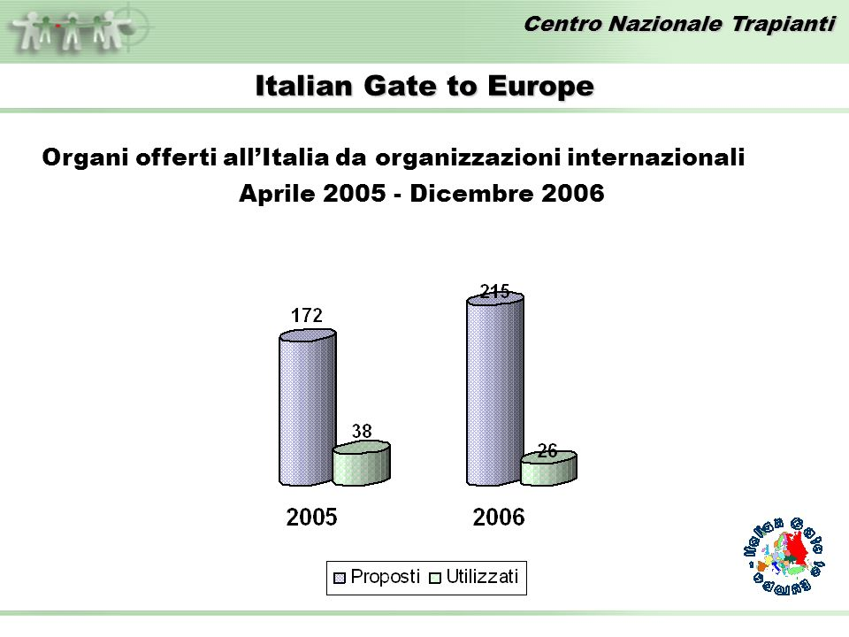Italian Gate to Europe Organi offerti all'Italia da organizzazioni internazionali.