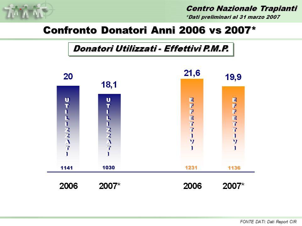 Donatori Utilizzati - Effettivi P.M.P.