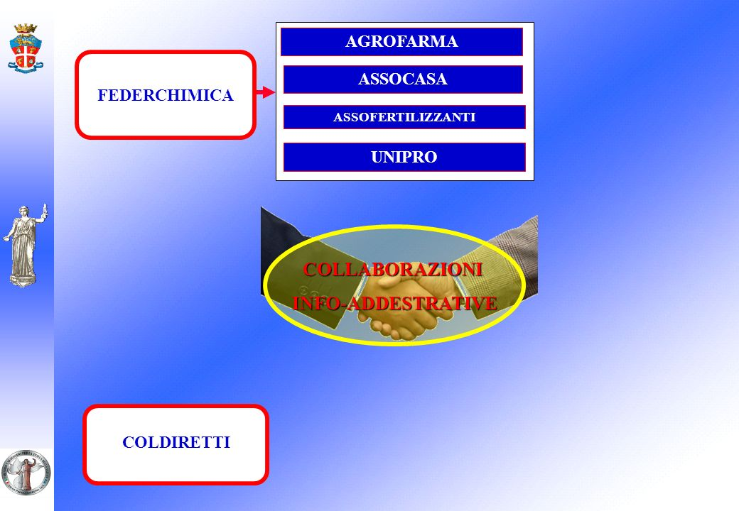 COLLABORAZIONI INFO-ADDESTRATIVE AGROFARMA FEDERCHIMICA ASSOCASA