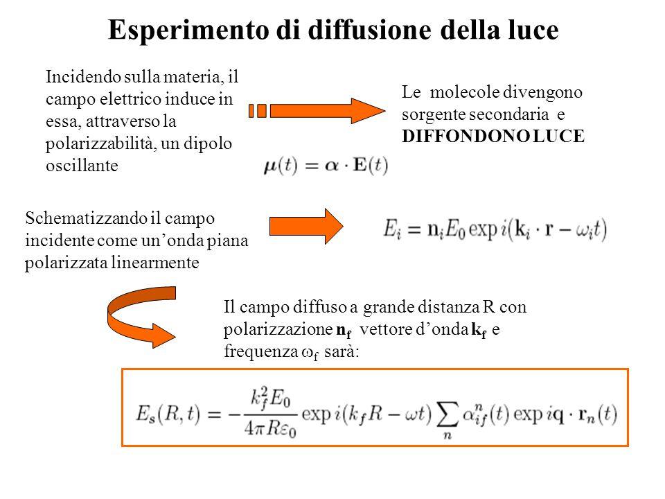 Esperimento di diffusione della luce
