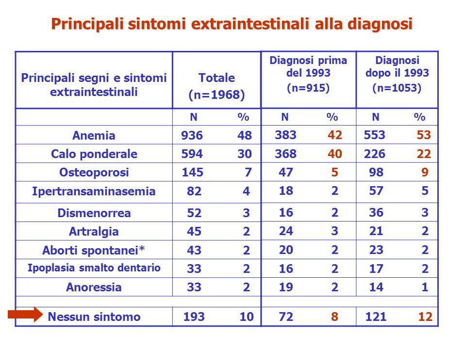 Principali sintomi extraintestinali alla diagnosi