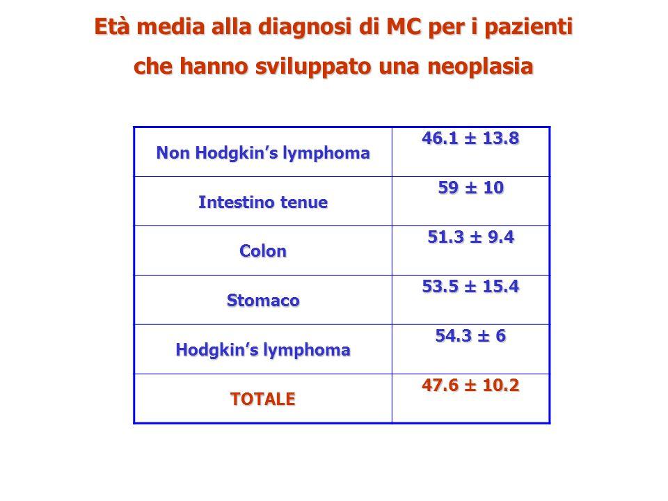 Età media alla diagnosi di MC per i pazienti