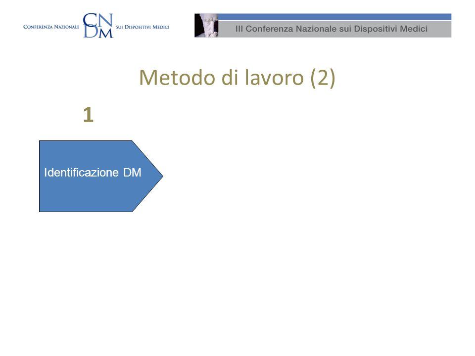 Metodo di lavoro (2) 1 Identificazione DM Identificazione Procedure