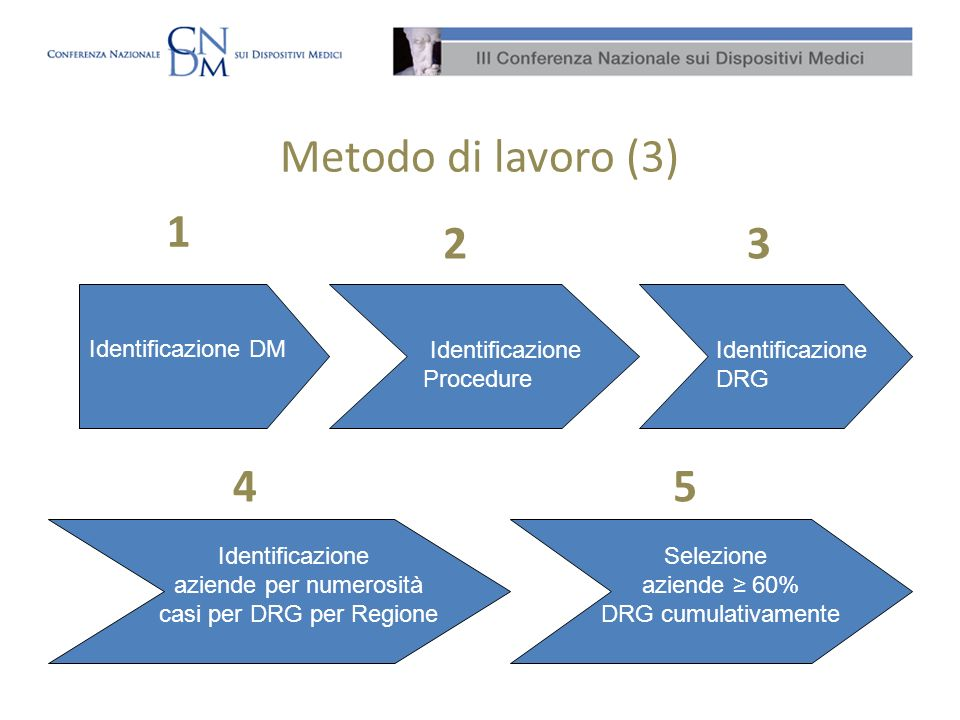 Metodo di lavoro (3) 1 2 3 4 5 Identificazione DM Identificazione
