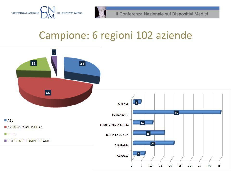 Campione: 6 regioni 102 aziende