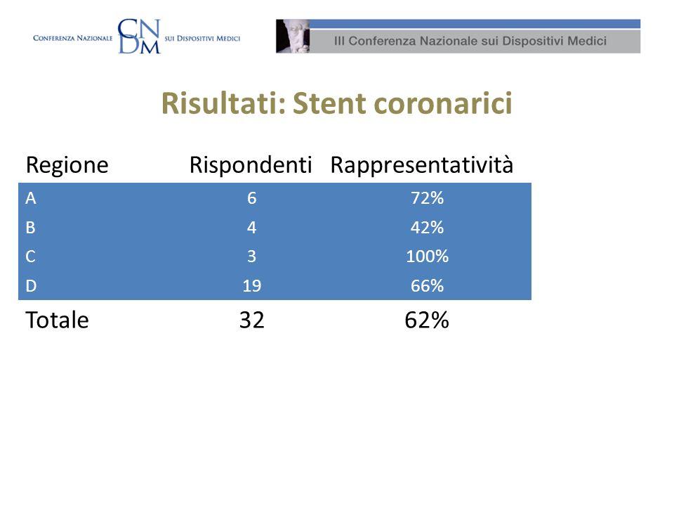 Risultati: Stent coronarici