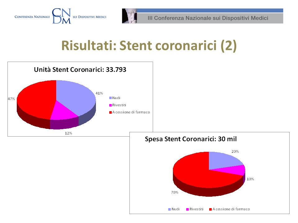 Risultati: Stent coronarici (2)