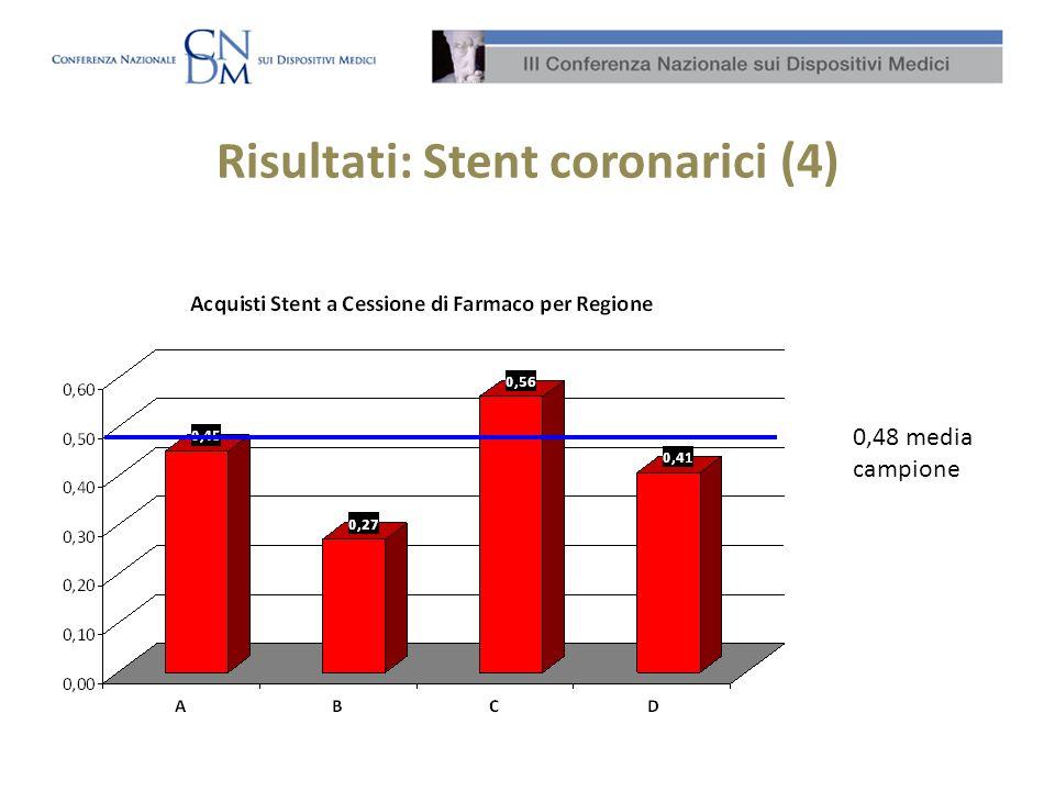 Risultati: Stent coronarici (4)