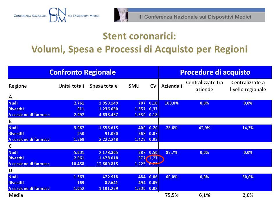 Stent coronarici: Volumi, Spesa e Processi di Acquisto per Regioni