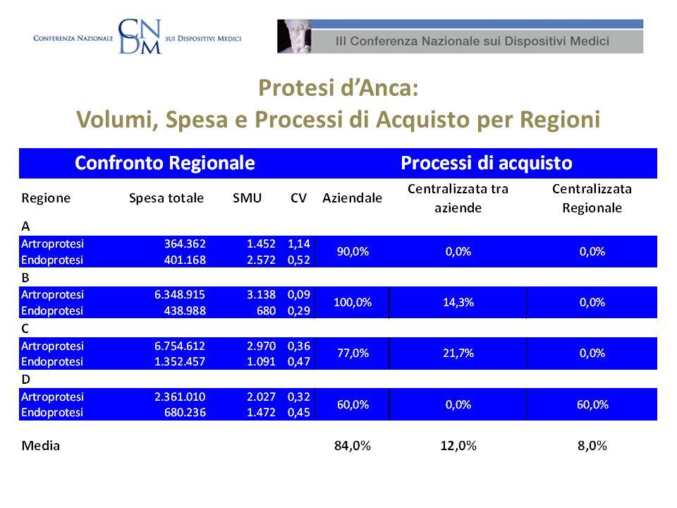 Protesi d'Anca: Volumi, Spesa e Processi di Acquisto per Regioni