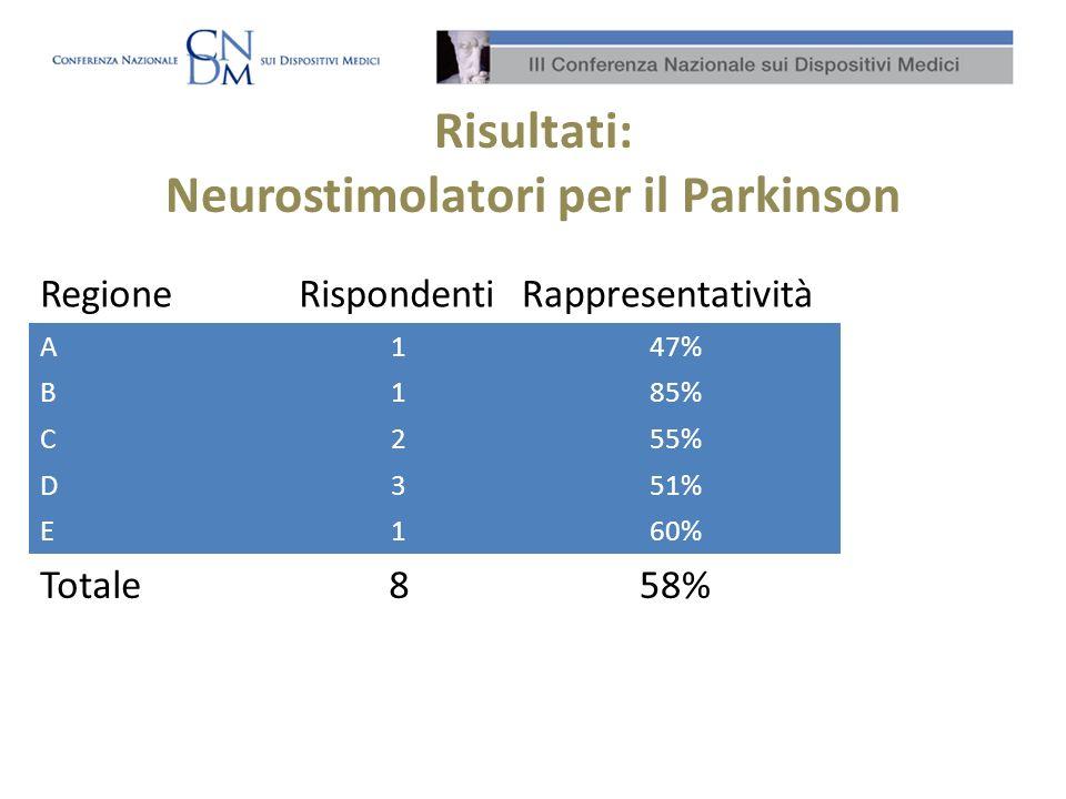 Risultati: Neurostimolatori per il Parkinson