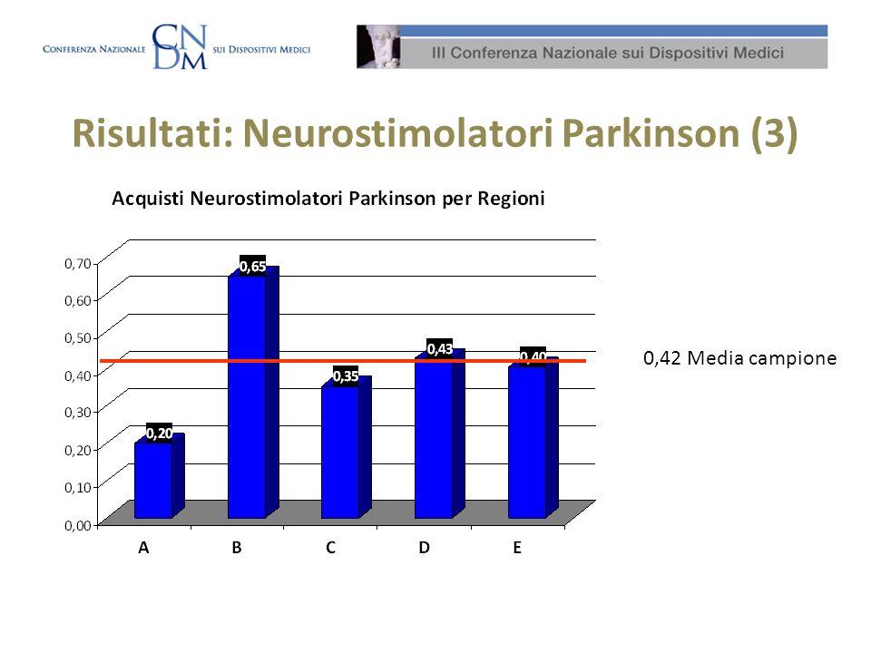 Risultati: Neurostimolatori Parkinson (3)