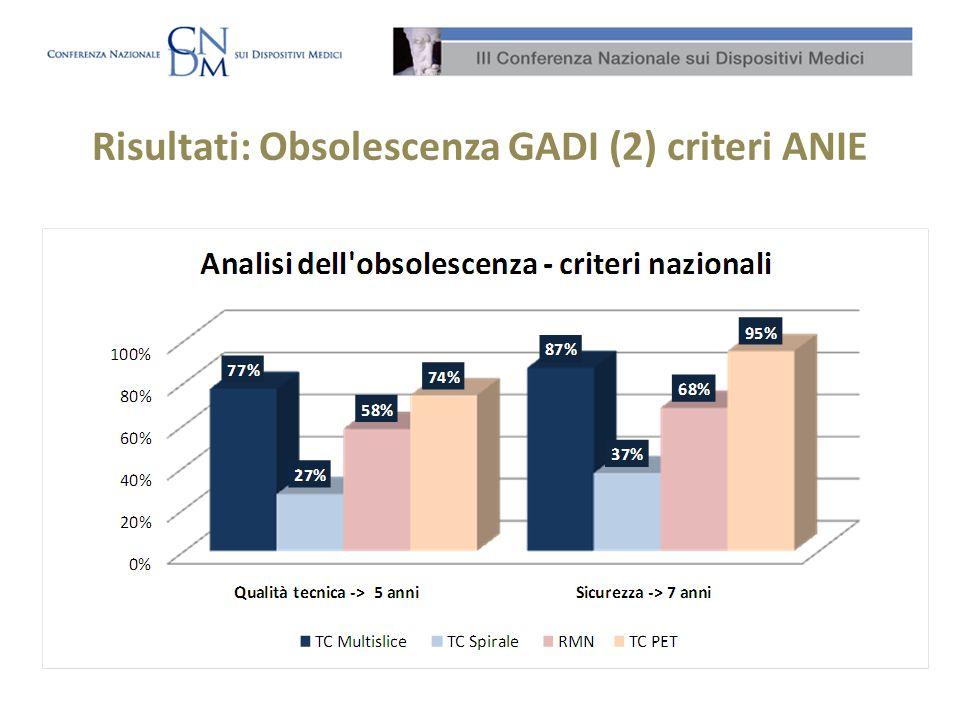 Risultati: Obsolescenza GADI (2) criteri ANIE