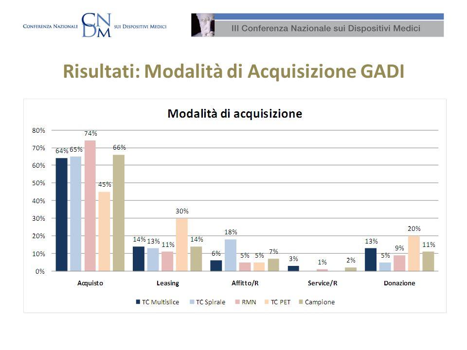 Risultati: Modalità di Acquisizione GADI
