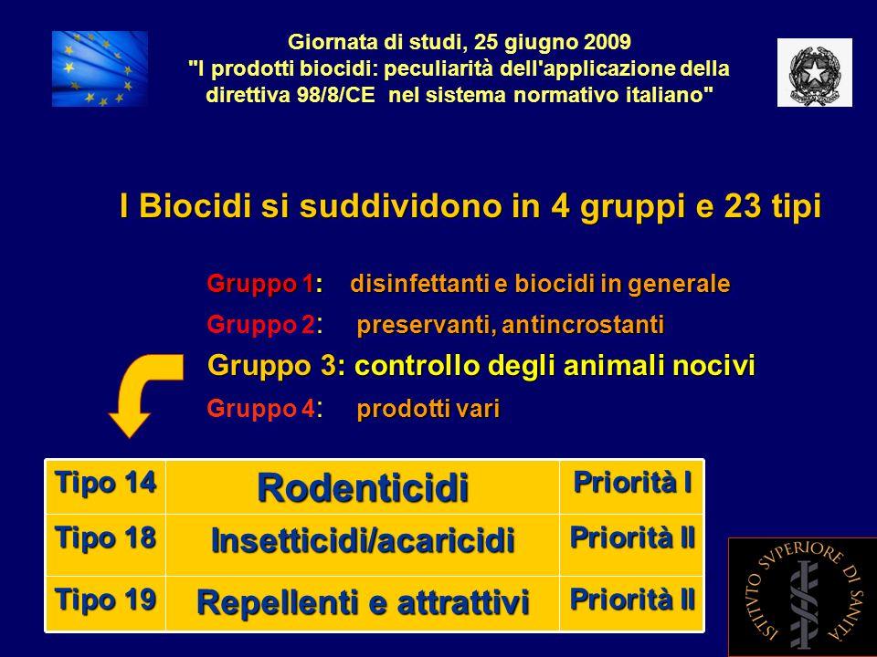 Rodenticidi I Biocidi si suddividono in 4 gruppi e 23 tipi