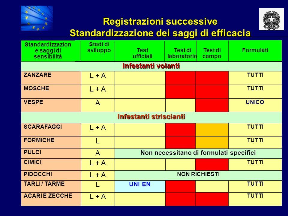Registrazioni successive Standardizzazione dei saggi di efficacia