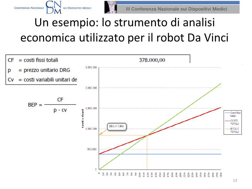 Un esempio: lo strumento di analisi economica utilizzato per il robot Da Vinci