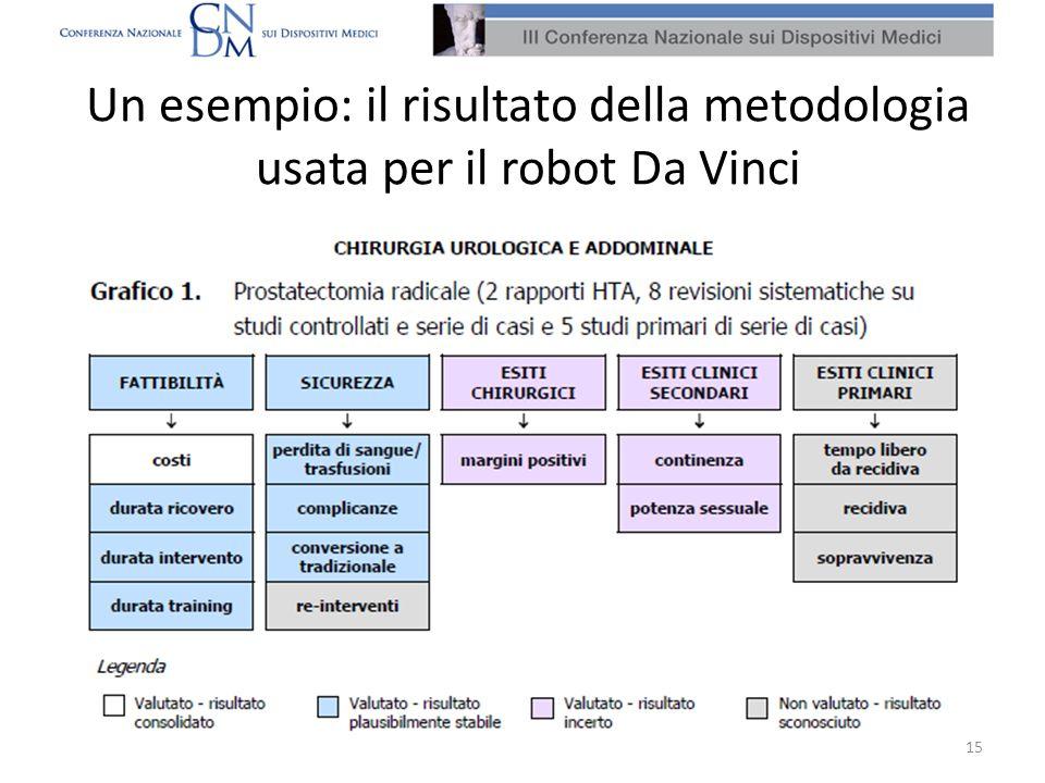 Un esempio: il risultato della metodologia usata per il robot Da Vinci