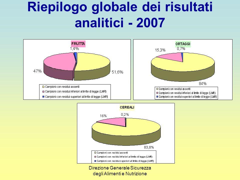 Riepilogo globale dei risultati analitici - 2007